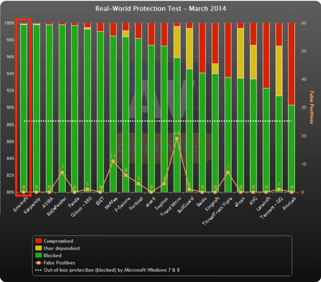 AV-Comparatives 実環境プロテクション能力テスト結果